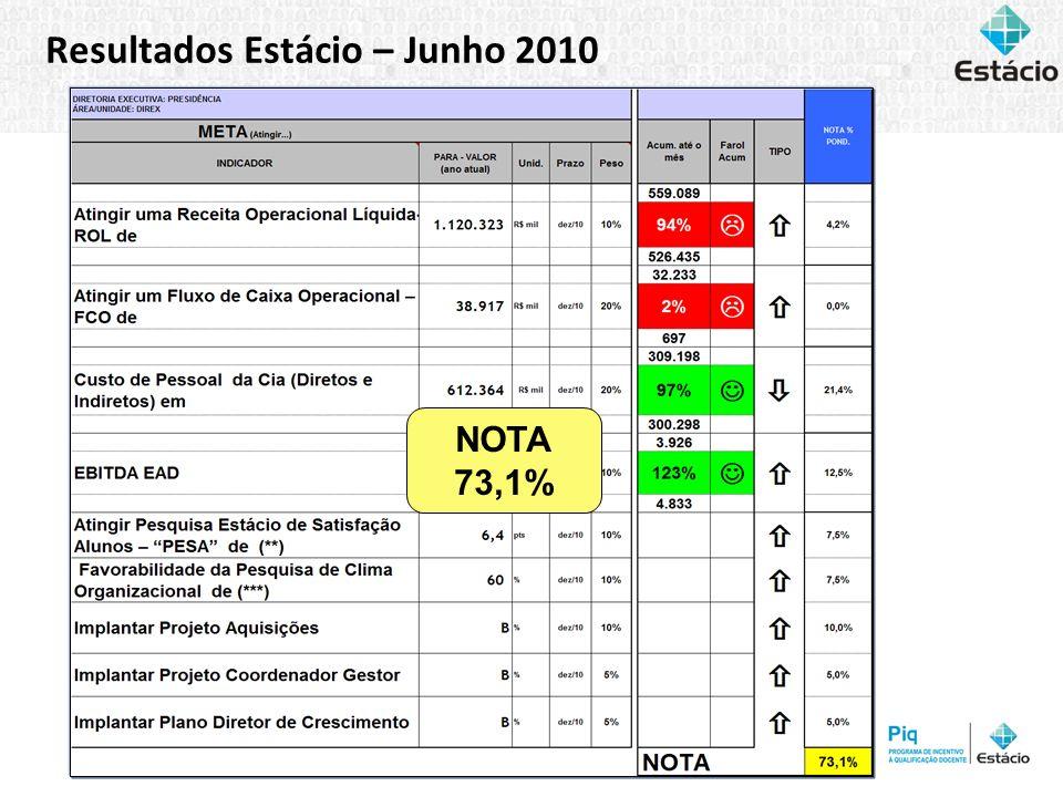 Resultados Estácio – Junho 2010