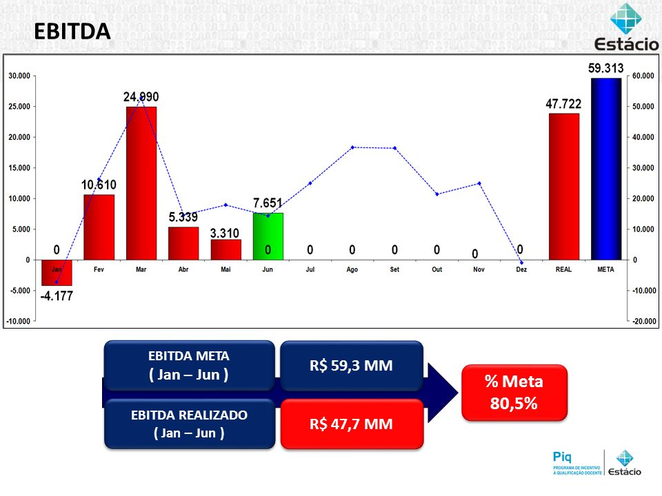 EBITDA % Meta 80,5% R$ 59,3 MM ( Jan – Jun ) R$ 47,7 MM EBITDA META
