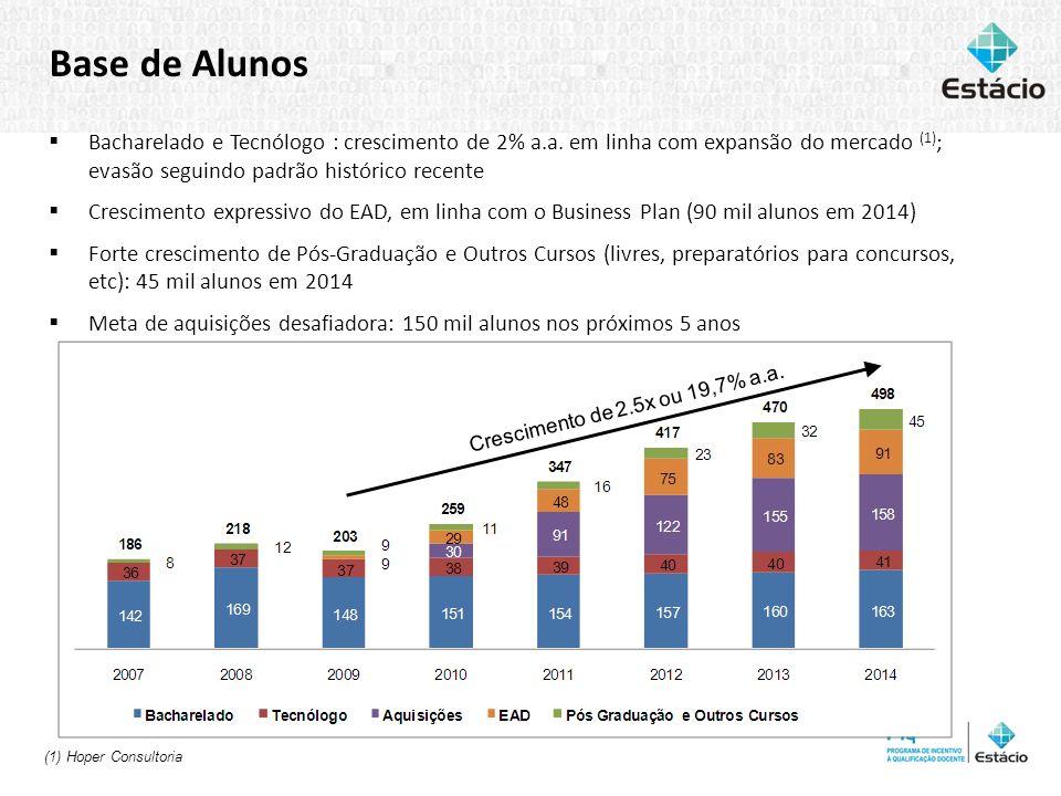 Base de Alunos Bacharelado e Tecnólogo : crescimento de 2% a.a. em linha com expansão do mercado (1); evasão seguindo padrão histórico recente.
