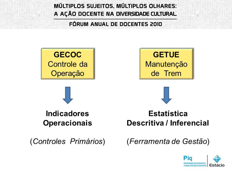Indicadores Operacionais Estatística Descritiva / Inferencial