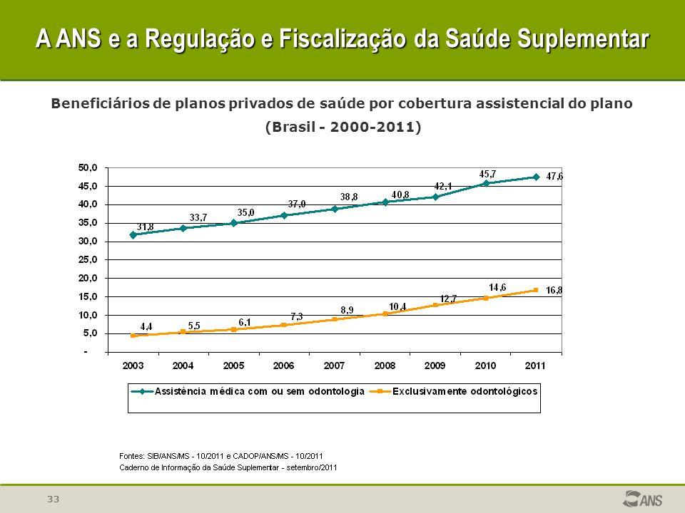 A ANS e a Regulação e Fiscalização da Saúde Suplementar