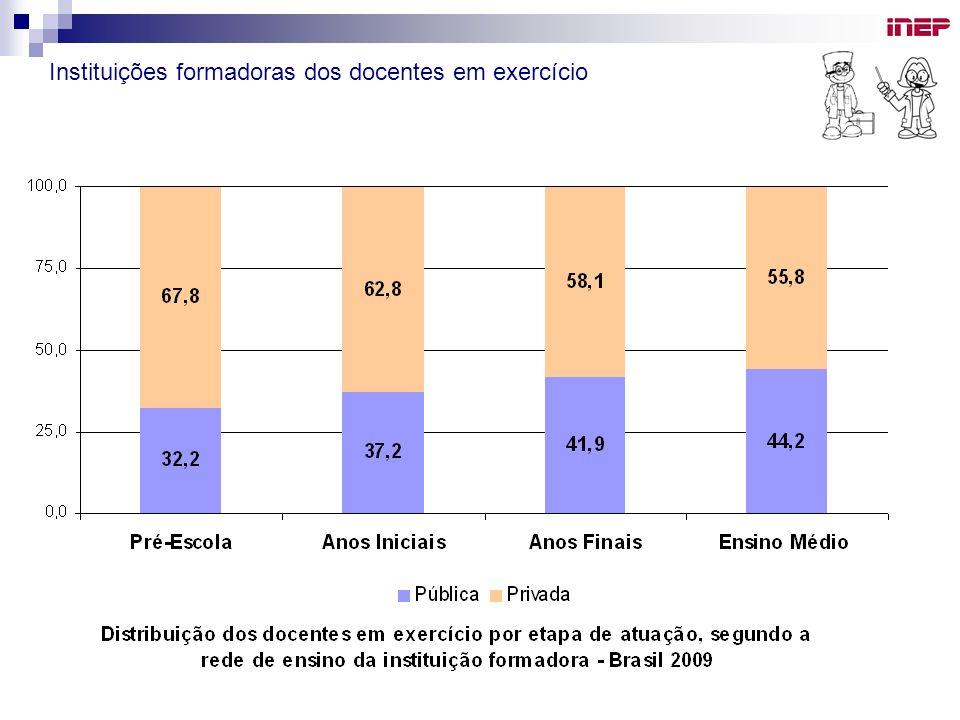 Instituições formadoras dos docentes em exercício
