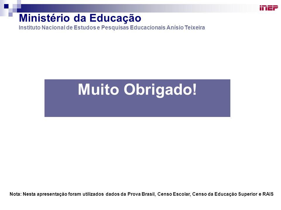 Muito Obrigado! Ministério da Educação