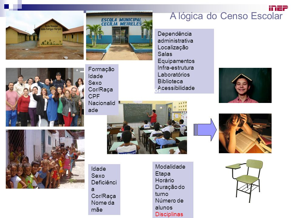 A lógica do Censo Escolar
