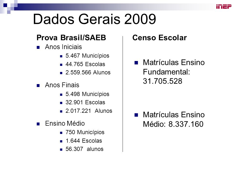Dados Gerais 2009 Censo Escolar Prova Brasil/SAEB