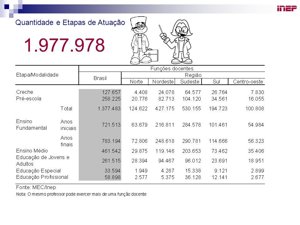Inep Quantidade e Etapas de Atuação 1.977.978