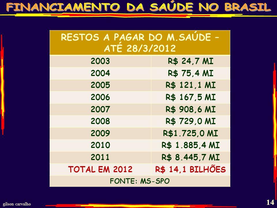 RESTOS A PAGAR DO M.SAÚDE – ATÉ 28/3/2012