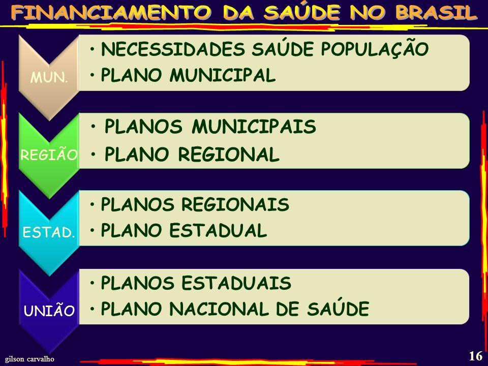 PLANOS MUNICIPAIS PLANO REGIONAL MUN. NECESSIDADES SAÚDE POPULAÇÃO