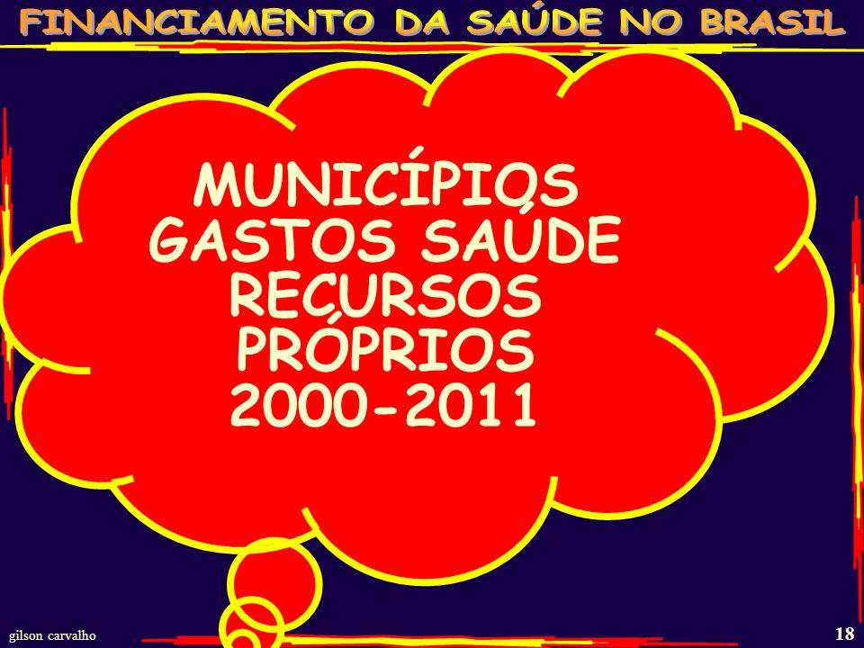 MUNICÍPIOS GASTOS SAÚDE RECURSOS PRÓPRIOS 2000-2011