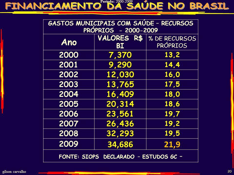 GASTOS MUNICIPAIS COM SAÚDE – RECURSOS PRÓPRIOS - 2000-2009