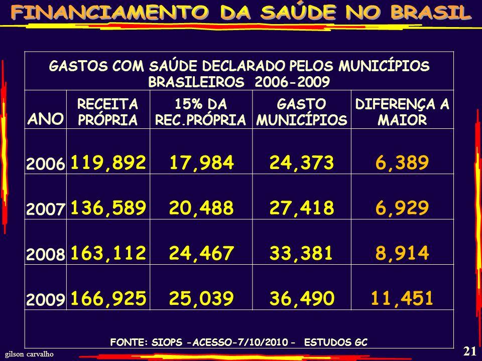 GASTOS COM SAÚDE DECLARADO PELOS MUNICÍPIOS BRASILEIROS 2006-2009
