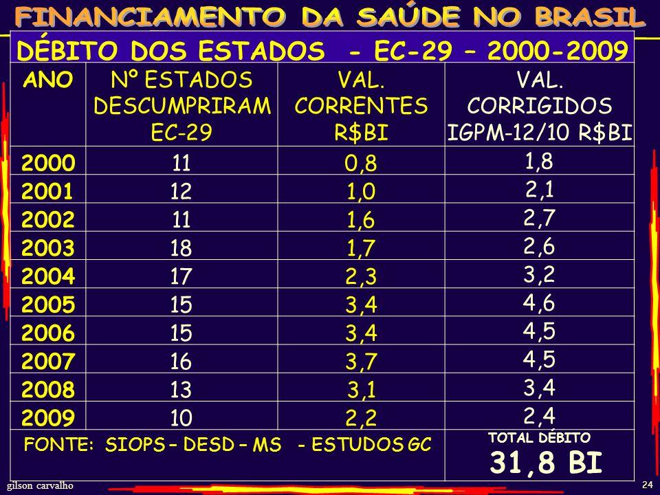 DÉBITO DOS ESTADOS - EC-29 – 2000-2009