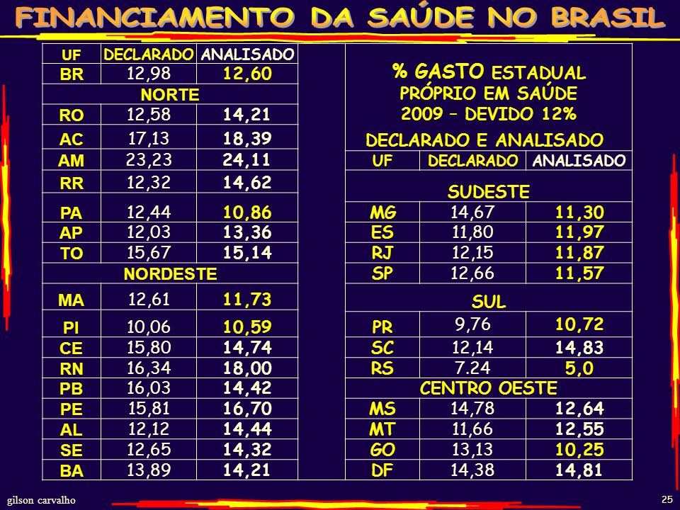 % GASTO ESTADUAL PRÓPRIO EM SAÚDE 2009 – DEVIDO 12%