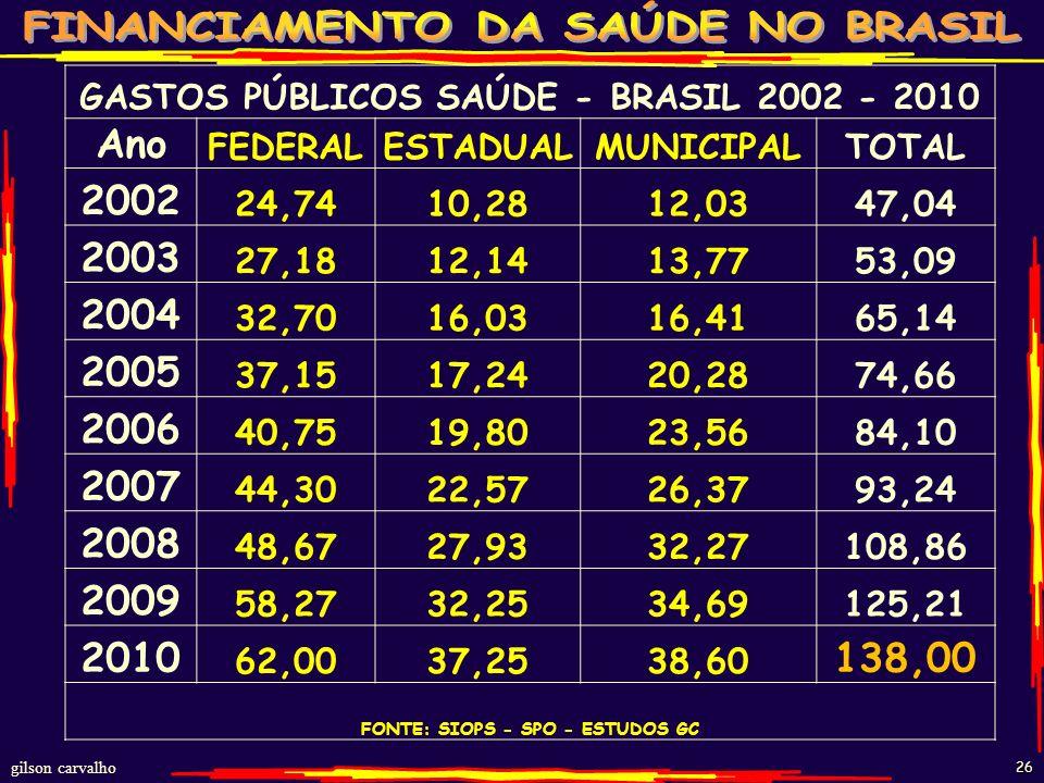 GASTOS PÚBLICOS SAÚDE - BRASIL 2002 - 2010