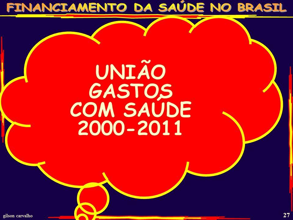 UNIÃO GASTOS COM SAÚDE 2000-2011