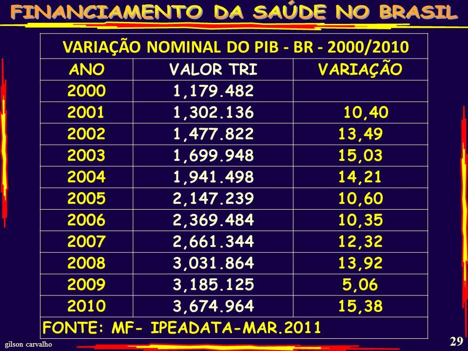 VARIAÇÃO NOMINAL DO PIB - BR - 2000/2010