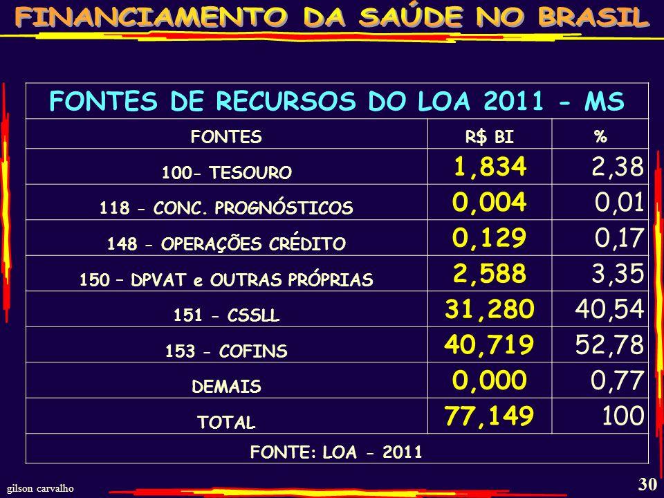 FONTES DE RECURSOS DO LOA 2011 - MS 150 – DPVAT e OUTRAS PRÓPRIAS