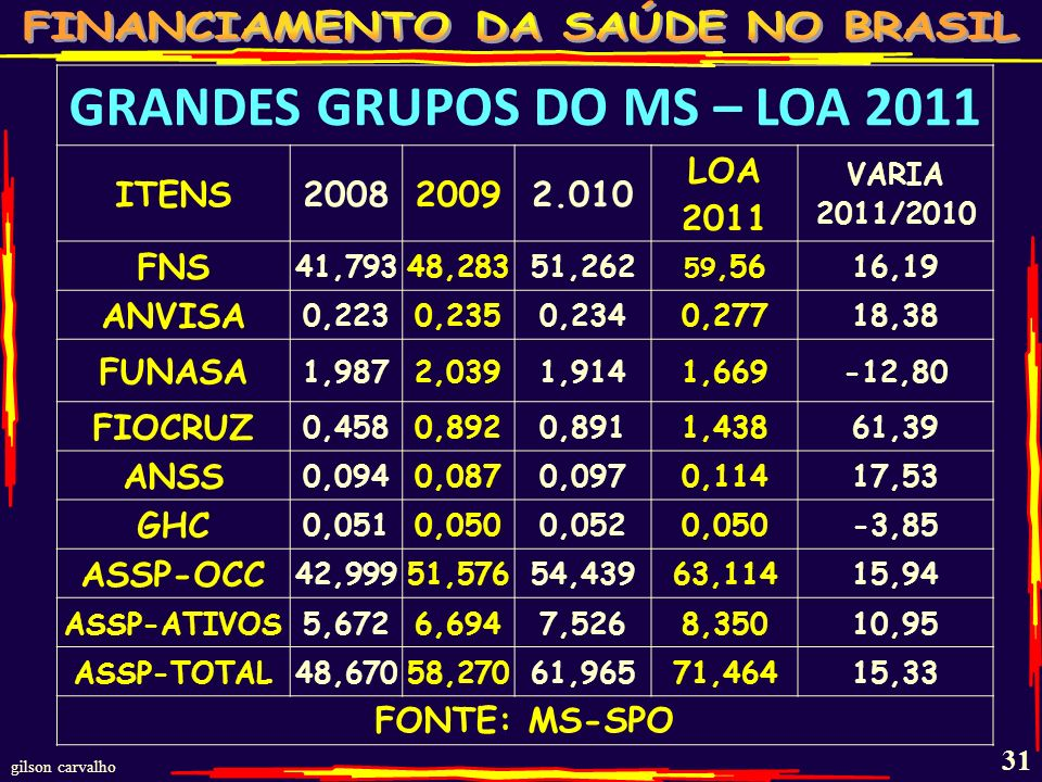 GRANDES GRUPOS DO MS – LOA 2011