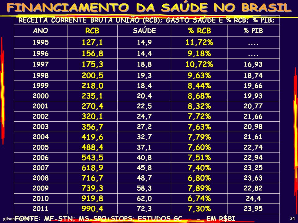 RECEITA CORRENTE BRUTA UNIÃO (RCB); GASTO SAÚDE E % RCB; % PIB;