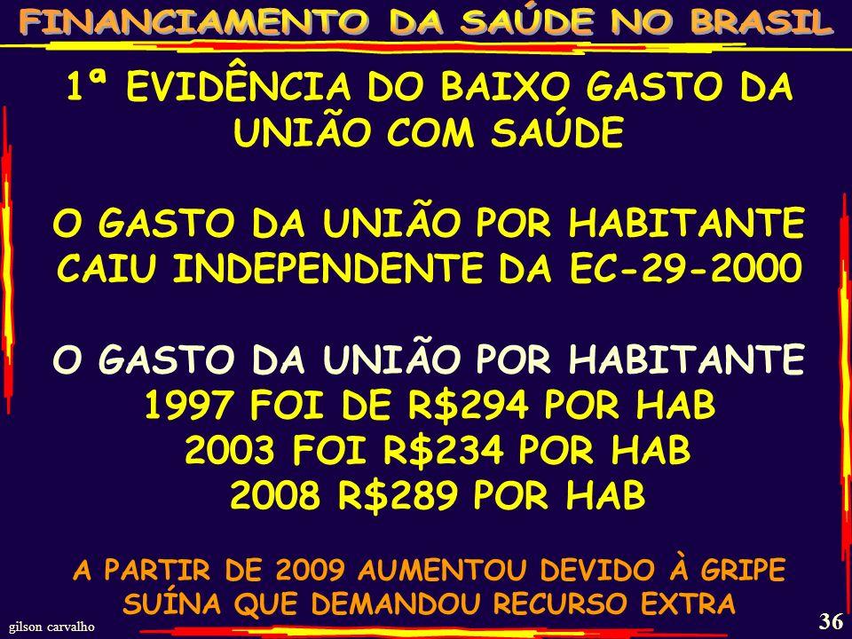 1ª EVIDÊNCIA DO BAIXO GASTO DA UNIÃO COM SAÚDE