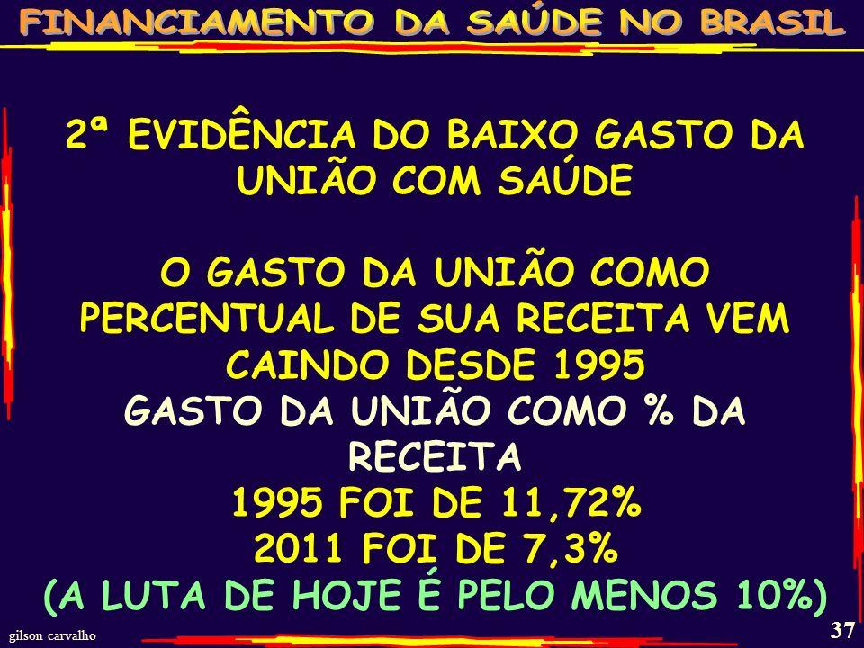 2ª EVIDÊNCIA DO BAIXO GASTO DA UNIÃO COM SAÚDE