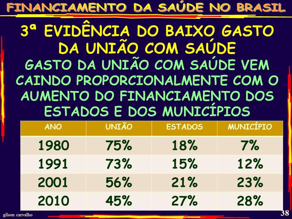 3ª EVIDÊNCIA DO BAIXO GASTO DA UNIÃO COM SAÚDE