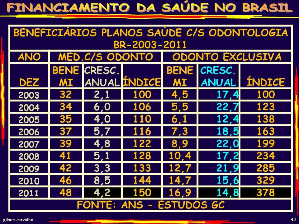 BENEFICIÁRIOS PLANOS SAÚDE C/S ODONTOLOGIA BR-2003-2011