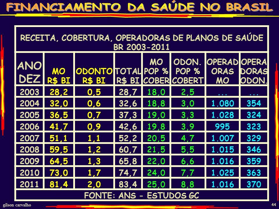 RECEITA, COBERTURA, OPERADORAS DE PLANOS DE SAÚDE BR 2003-2011
