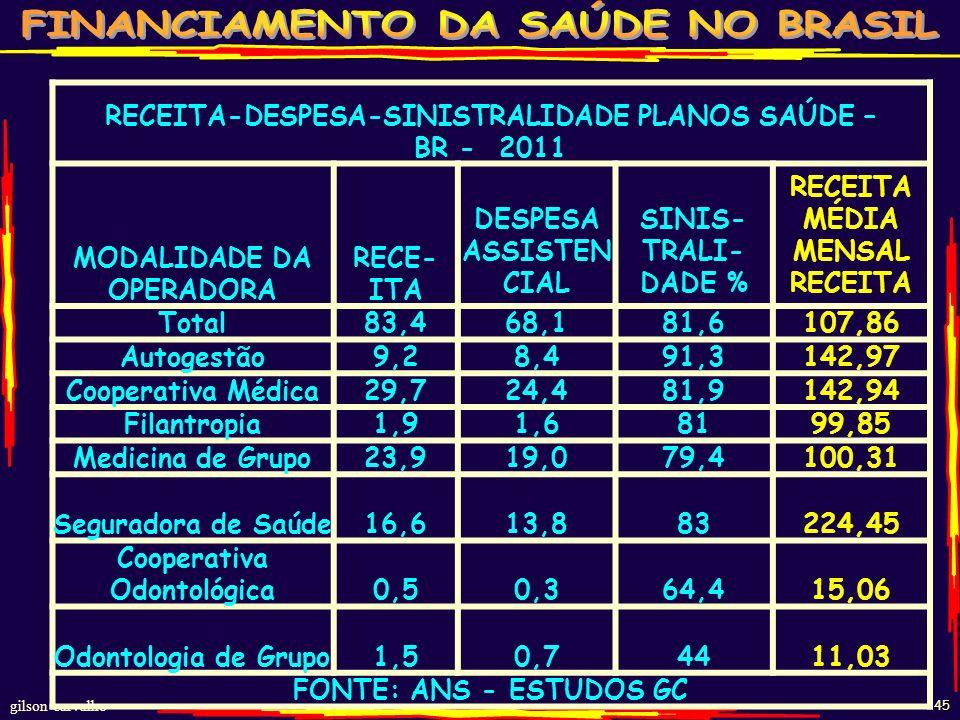 RECEITA-DESPESA-SINISTRALIDADE PLANOS SAÚDE – BR - 2011