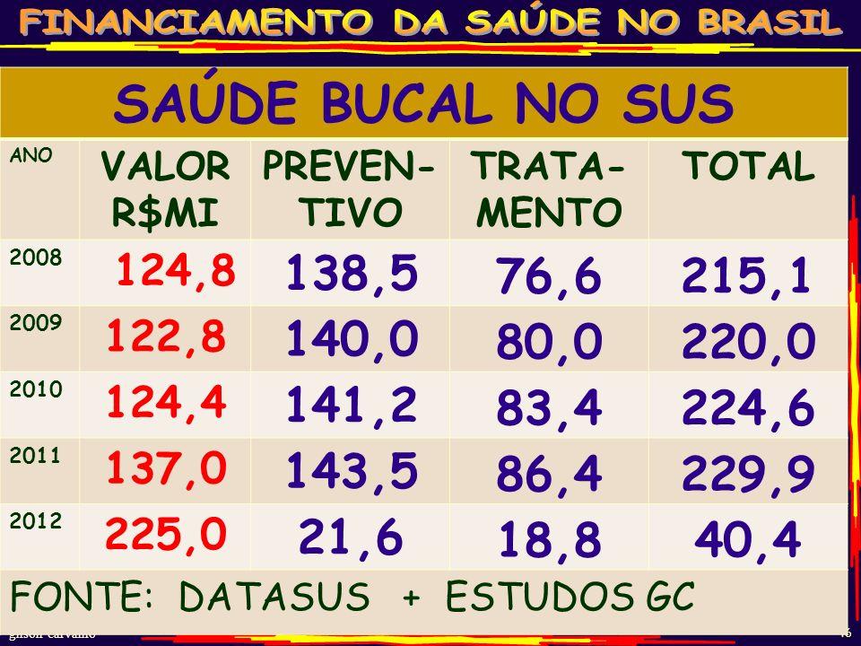 SAÚDE BUCAL NO SUS ANO. VALOR R$MI. PREVEN-TIVO. TRATA-MENTO. TOTAL. 2008. 124,8. 138,5. 76,6.