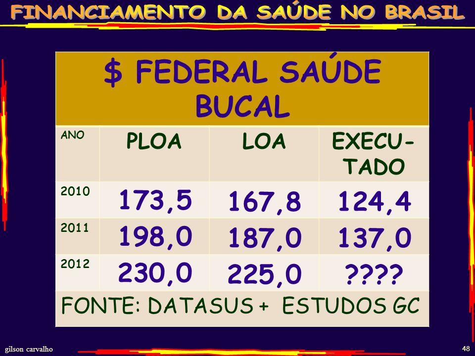 $ FEDERAL SAÚDE BUCAL ANO. PLOA. LOA. EXECU-TADO. 2010. 173,5. 167,8. 124,4. 2011. 198,0. 187,0.