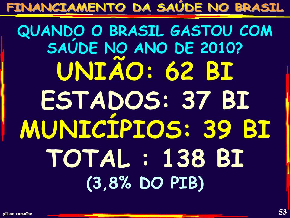 QUANDO O BRASIL GASTOU COM SAÚDE NO ANO DE 2010