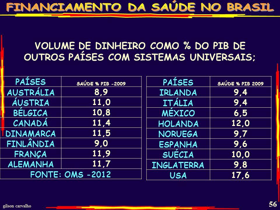VOLUME DE DINHEIRO COMO % DO PIB DE OUTROS PAÍSES COM SISTEMAS UNIVERSAIS;