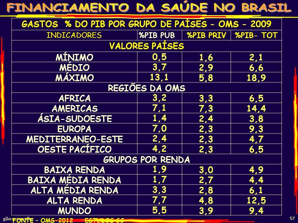 GASTOS % DO PIB POR GRUPO DE PAÍSES - OMS - 2009