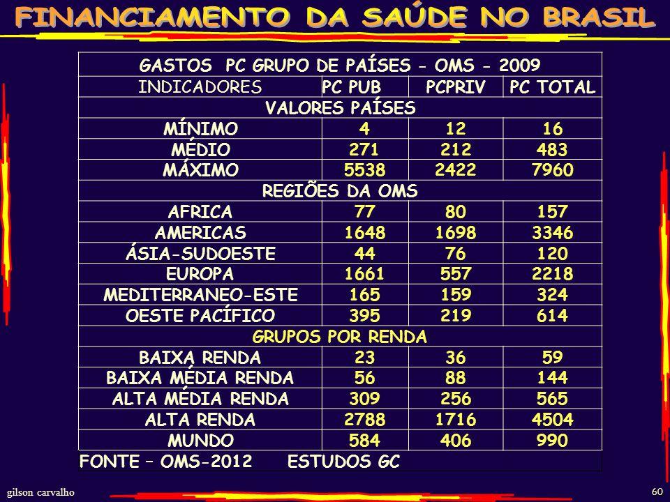 GASTOS PC GRUPO DE PAÍSES - OMS - 2009