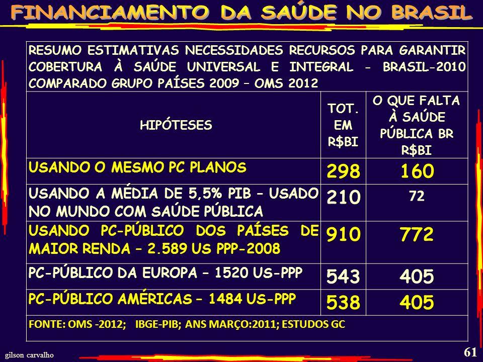 O QUE FALTA À SAÚDE PÚBLICA BR R$BI