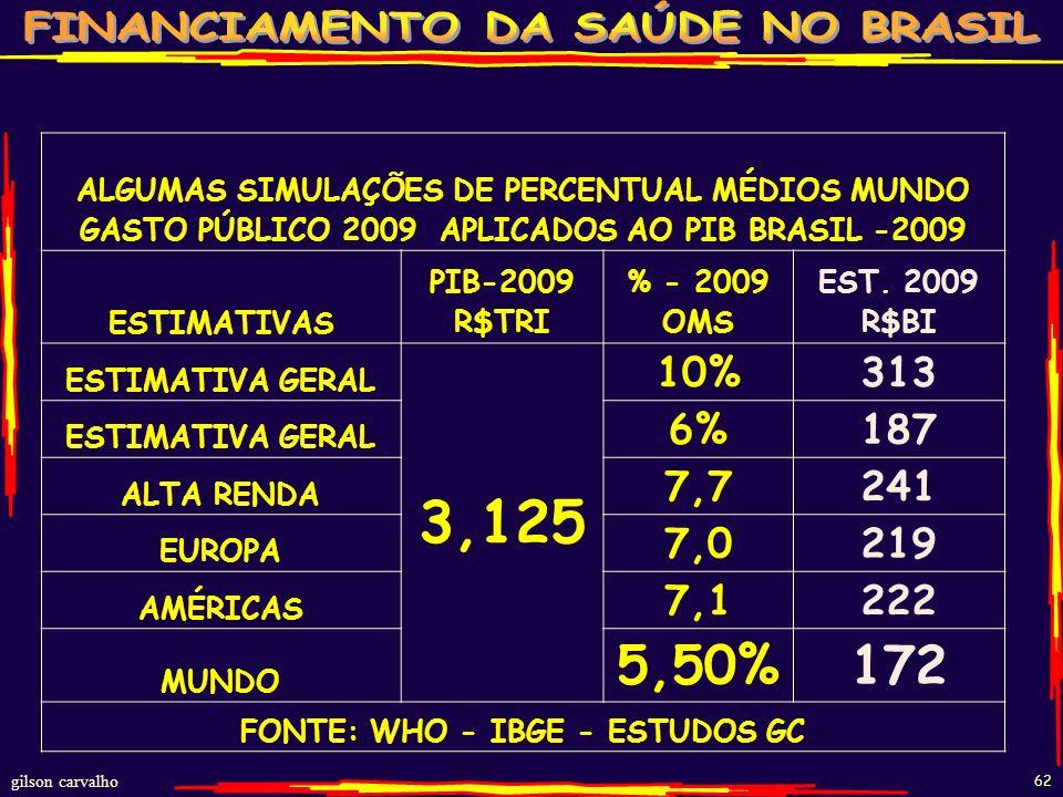 FONTE: WHO - IBGE - ESTUDOS GC