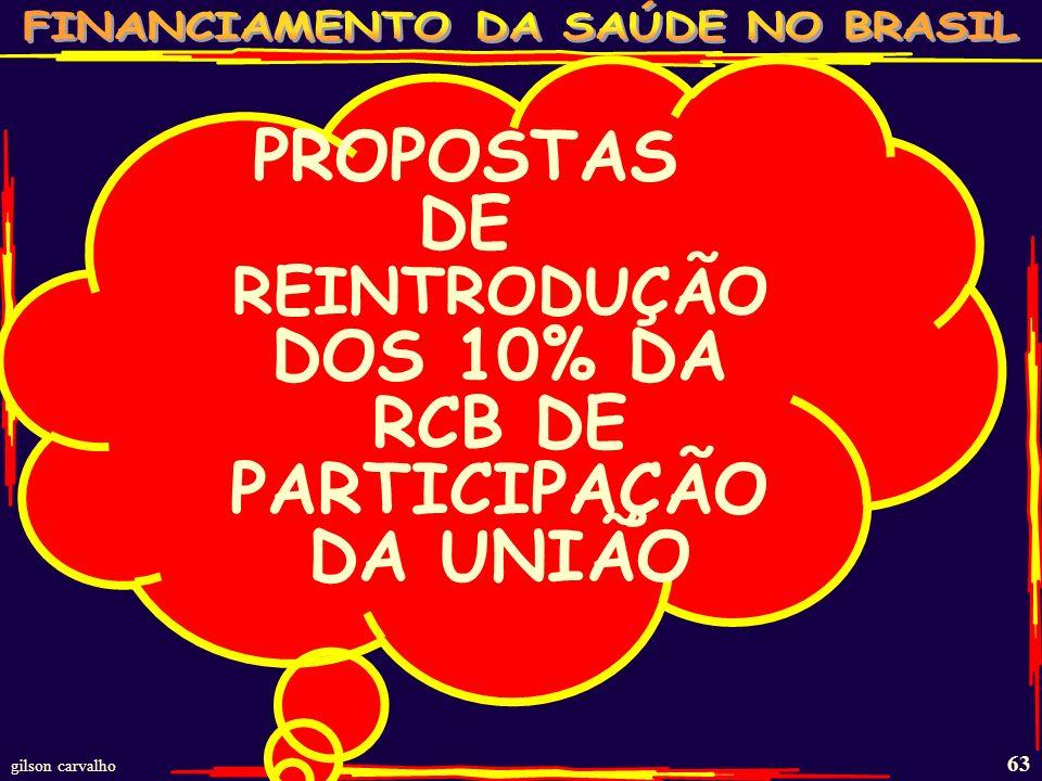 DE REINTRODUÇÃO DOS 10% DA RCB DE PARTICIPAÇÃO DA UNIÃO