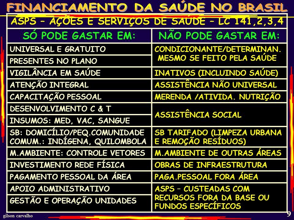 ASPS – AÇÕES E SERVIÇOS DE SAÚDE – LC 141,2,3,4