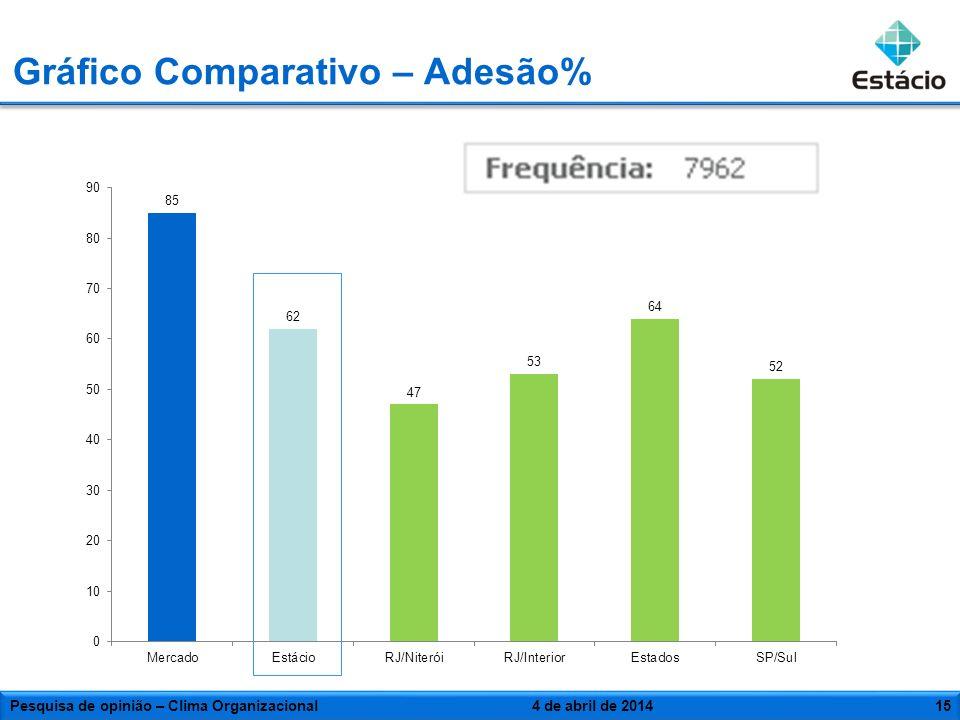 Gráfico Comparativo – Adesão%