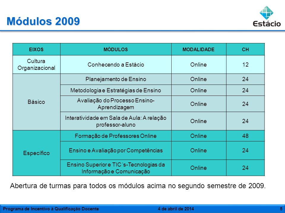 Módulos 2009EIXOS. MÓDULOS. MODALIDADE. CH. Cultura Organizacional. Conhecendo a Estácio. Online. 12.