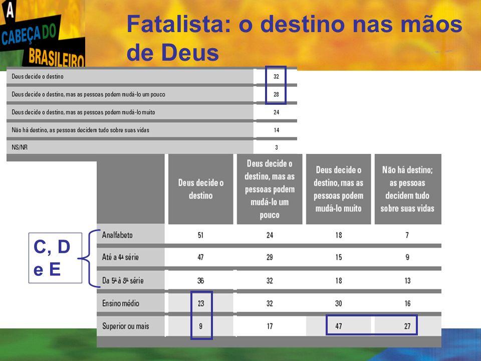 Fatalista: o destino nas mãos de Deus