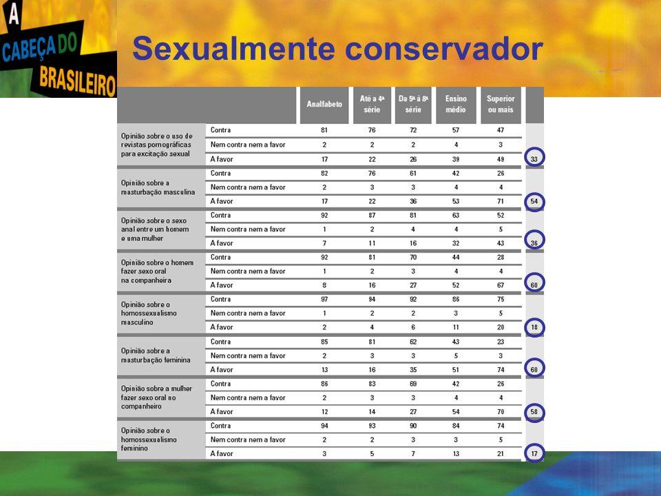 Sexualmente conservador