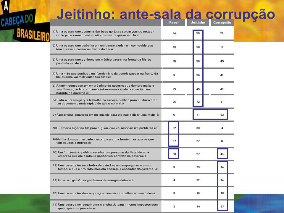 Jeitinho: ante-sala da corrupção