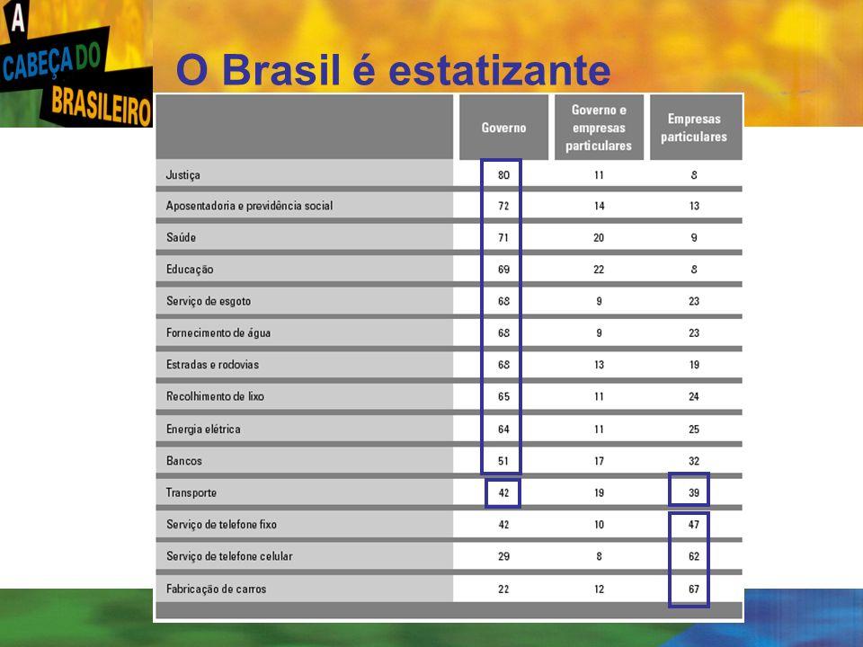 O Brasil é estatizante