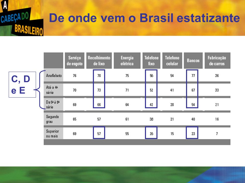 De onde vem o Brasil estatizante