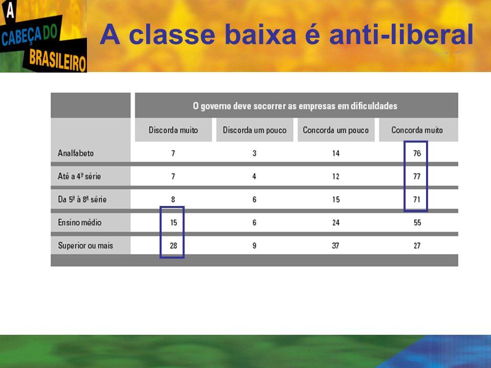 A classe baixa é anti-liberal
