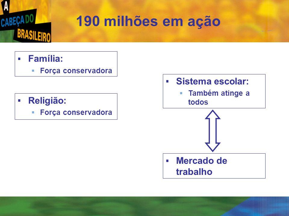 190 milhões em ação Família: Sistema escolar: Religião: