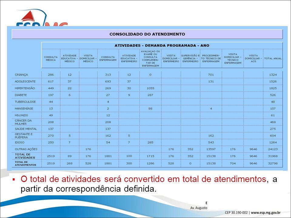 O total de atividades será convertido em total de atendimentos, a partir da correspondência definida.