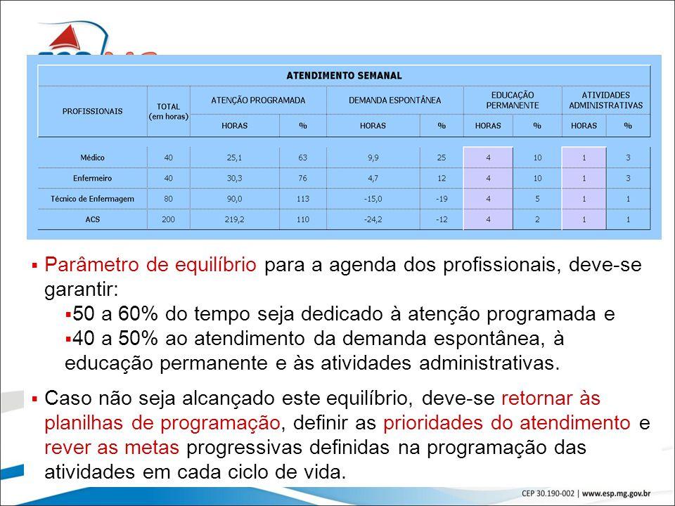 Parâmetro de equilíbrio para a agenda dos profissionais, deve-se garantir: